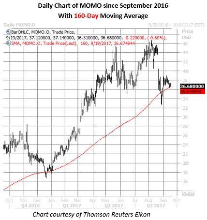 momo stock daily chart sept 19