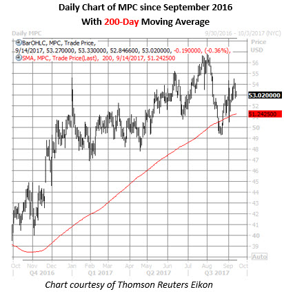 mpc stock daily chart 9_14