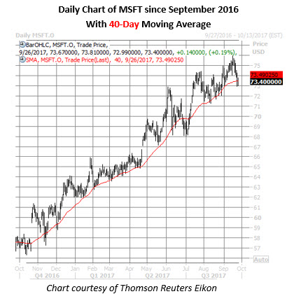 msft stock daily price chart sept 26