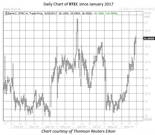 RTEC stock chart