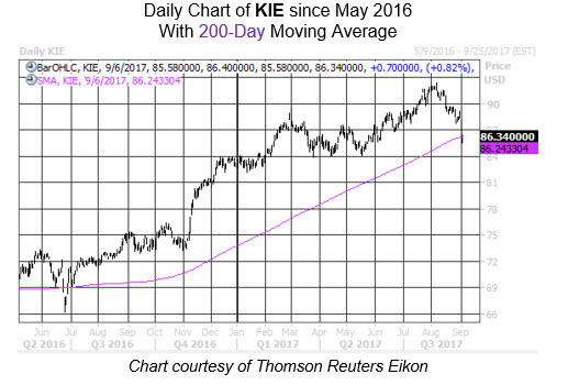 Sector Analysis KIE