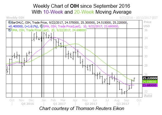 Sector Analysis OIH Week