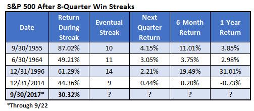 spx 8 quarter winning streaks since 1995