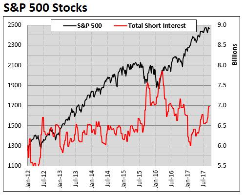 SPX stocks short interest