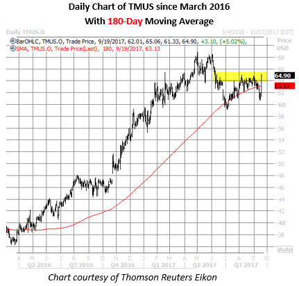 tmus stock daily chart sept 19
