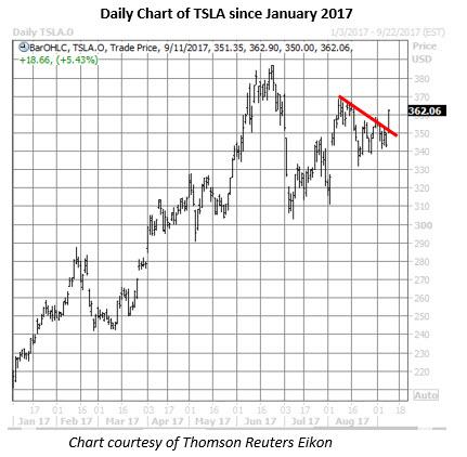 tsla stock daily chart sept 11