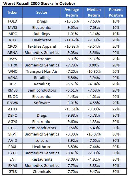 worst RUT stocks october