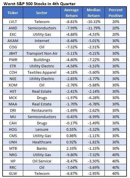 Worst SPX Stocks 4Q