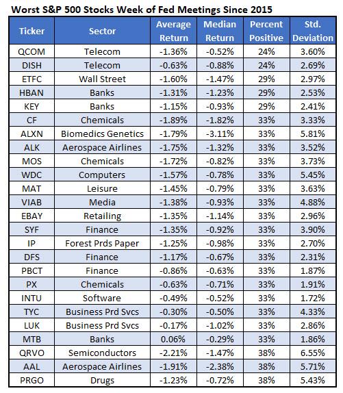 worst stocks fed week