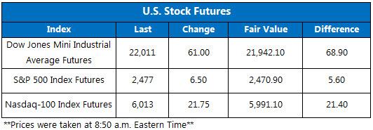 US Stock Futures September 1