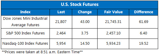 US Stock Futures September 6