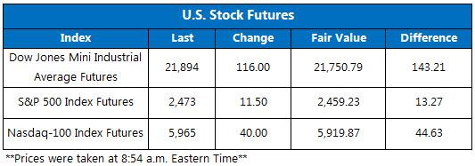 U.S. Stock Futures September 11