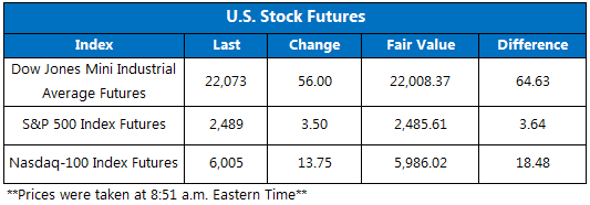 US Stock Futures September 12