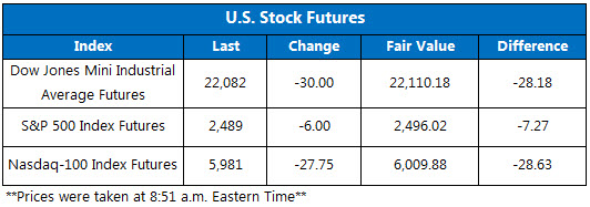 US Stock Futures Sept 14