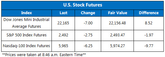 US Stock Futures Sept 15