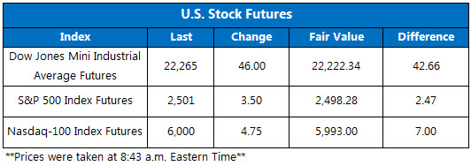US Stock Futures Sept 18
