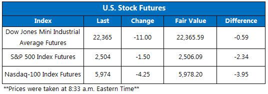 US Stock Futures Sept 21