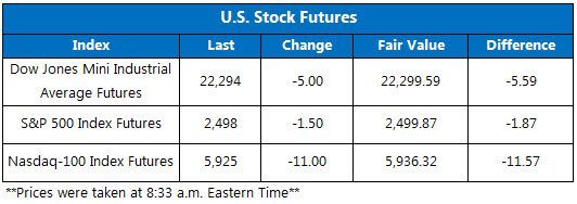 US Stock Futures Sept 25