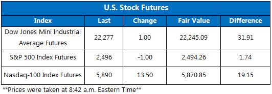 US Stock Futures Sept 26