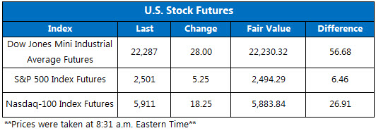 US Stock Futures Sept 27