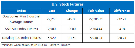 US Stock Futures Sept 28