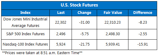 US Stock Futures Sept 22