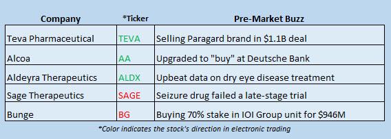 Buzz Stocks Sept 12