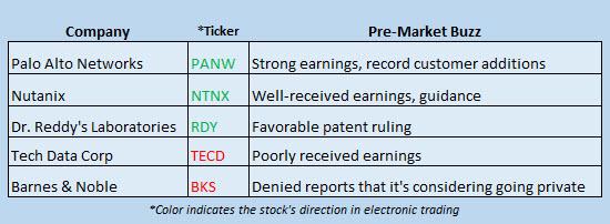Buzz Stocks September 1