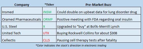 Buzz Stocks September 5