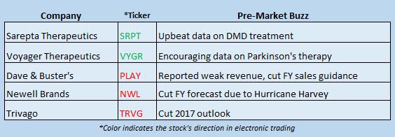 Buzz Stocks September 6