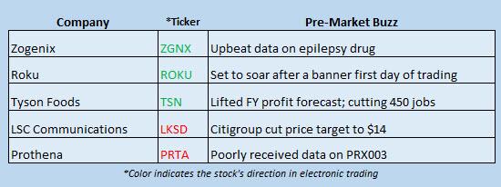 stocks in the news sept 29