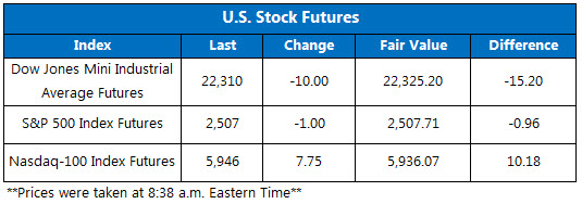 US Stock Futures Sept 29