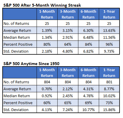 sp500 returns since 1950