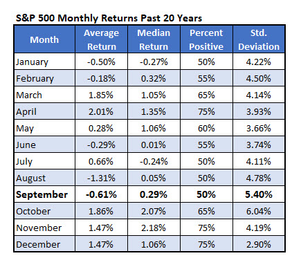SPX REturns 20 Years
