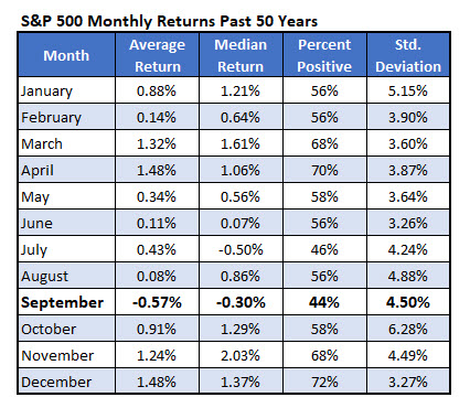 SPX Returns 50 Years