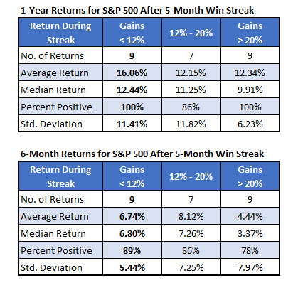 SPX Returns After Streak
