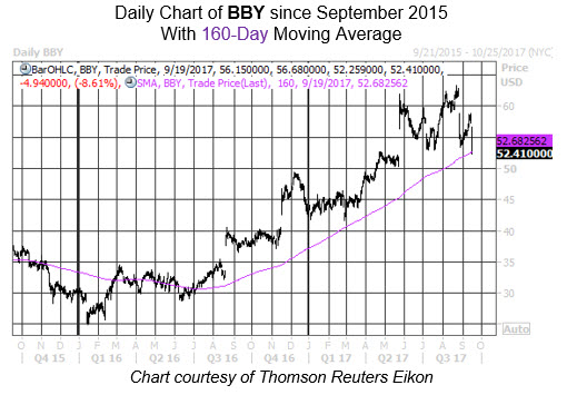 Midday Market Chart BBY Sept 19