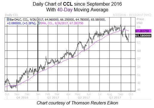 Midday Market Chart CCL 40 Sept 26