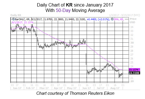 Midday Market Chart KR Sept 1