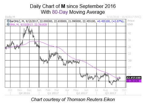 Midday Market Chart M Sept 15