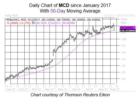 Midday Market Chart MCD Sept 12