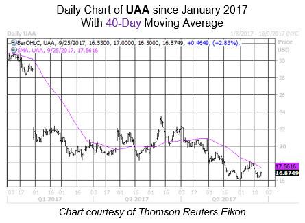 Midday Market Chart UAA Sept 25