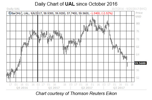 Midday Market Chart UAL Sept 6 noTL