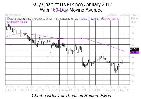Midday Market Chart UNFI Sept 14