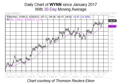 Midday Market Chart WYNN Sept 29