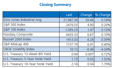 Closing Indexes Summary Sept 1