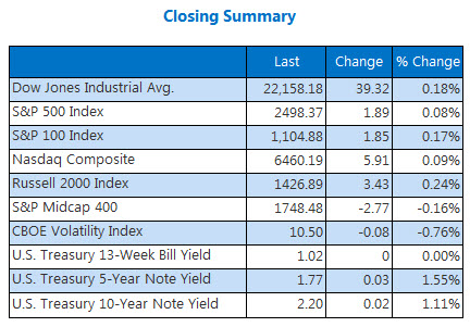 Closing Indexes Summary Sept 13