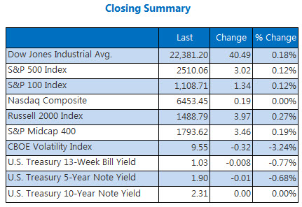 Closing Indexes Summary Sept 28