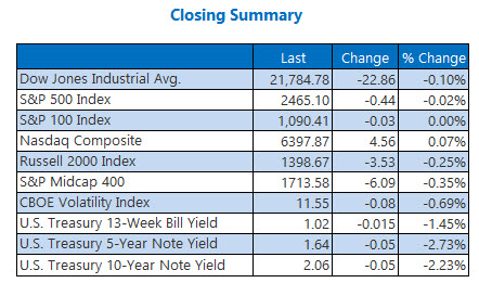Closing Indexes Summary Sept 7
