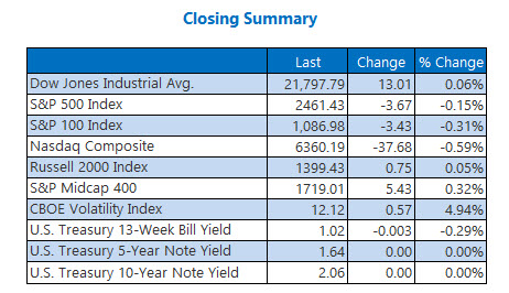 Closing Indexes Summary Sept 8